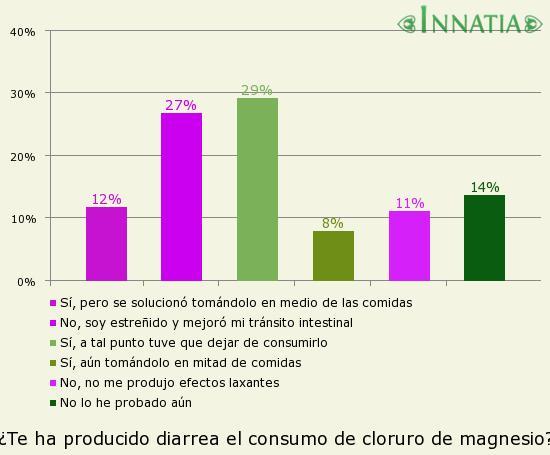 Gráfico de la encuesta: ¿Te ha producido diarrea el consumo de cloruro de magnesio?