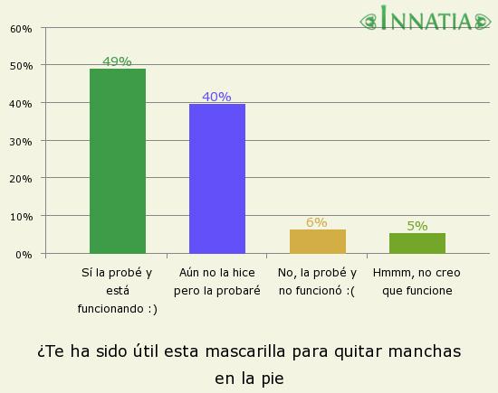 Gráfico de la encuesta: ¿Te ha sido útil esta mascarilla para quitar manchas en la pie