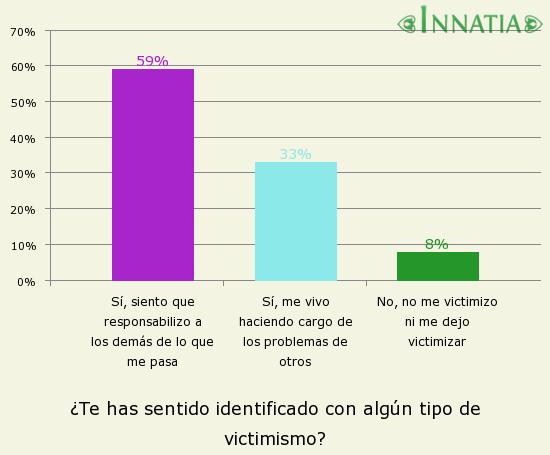 Gráfico de la encuesta: ¿Te has sentido identificado con algún tipo de victimismo?