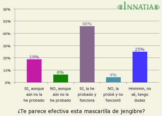 Gráfico de la encuesta: ¿Te parece efectiva esta mascarilla de jengibre?
