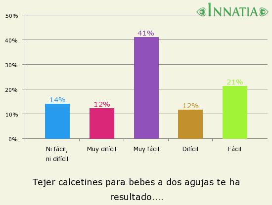 Gráfico de la encuesta: Tejer calcetines para bebes a dos agujas te ha resultado....