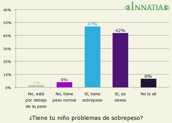Gráfico de la encuesta: ¿Tiene tu niño problemas de sobrepeso?