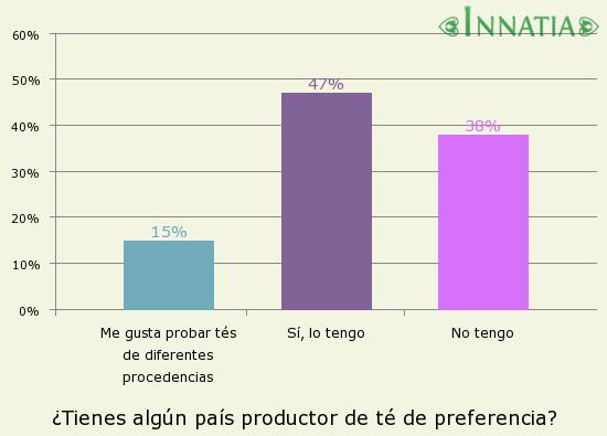 Gráfico de la encuesta: ¿Tienes algún país productor de té de preferencia?