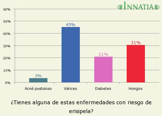 Gráfico de la encuesta: ¿Tienes alguna de estas enfermedades con riesgo de erisipela?