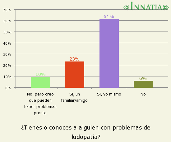 Gráfico de la encuesta: ¿Tienes o conoces a alguien con problemas de ludopatía?