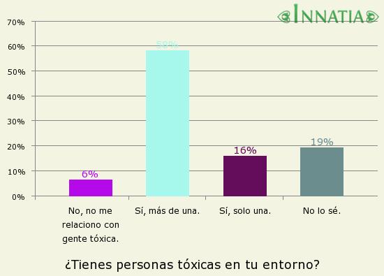 Gráfico de la encuesta: ¿Tienes personas tóxicas en tu entorno?