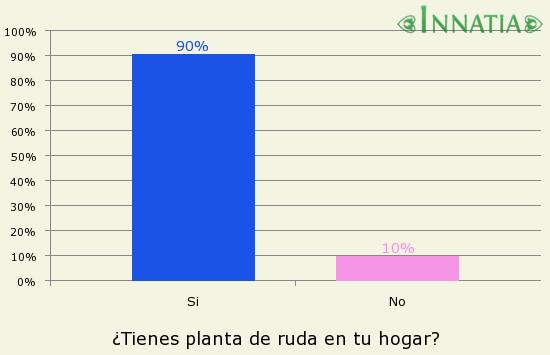 Gráfico de la encuesta: ¿Tienes planta de ruda en tu hogar?