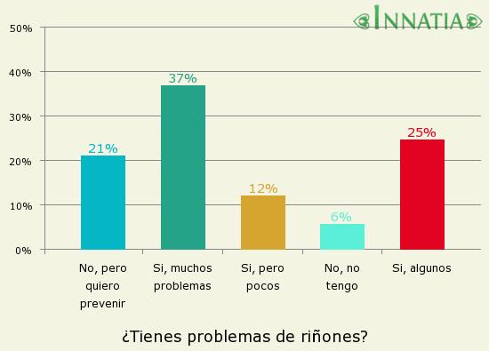 Gráfico de la encuesta: ¿Tienes problemas de riñones?