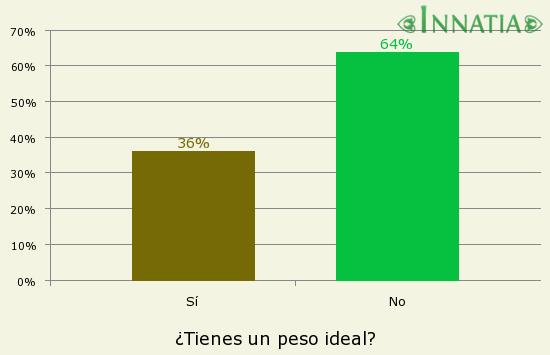 Gráfico de la encuesta: ¿Tienes un peso ideal?