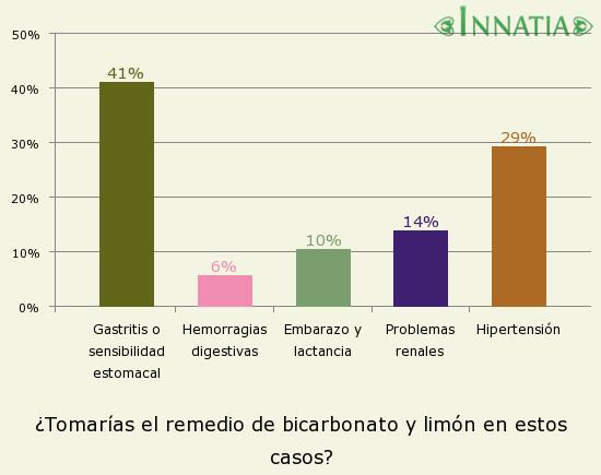 Gráfico de la encuesta: ¿Tomarías el remedio de bicarbonato y limón en estos casos?