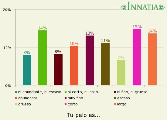 Gráfico de la encuesta: Tu pelo es...