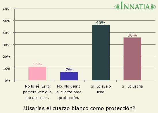 Gráfico de la encuesta: ¿Usarías el cuarzo blanco como protección?