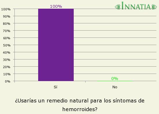 Gráfico de la encuesta: ¿Usarías un remedio natural para los síntomas de hemorroides?