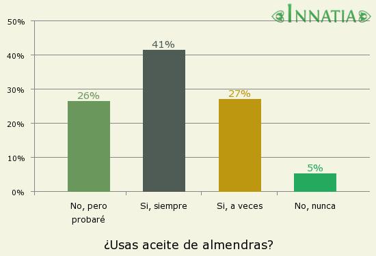 Gráfico de la encuesta: ¿Usas aceite de almendras?