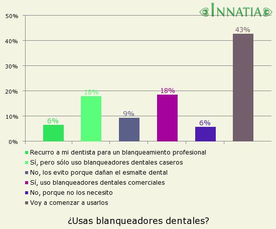 Gráfico de la encuesta: ¿Usas blanqueadores dentales?