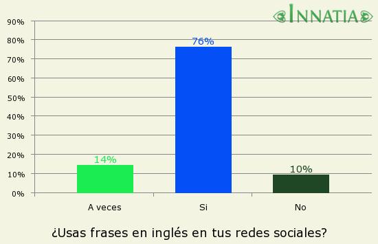 50 Frases De Amistad En Inglés Para Compartir Con Tus Amigos