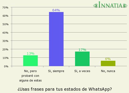 Gráfico de la encuesta: ¿Usas frases para tus estados de WhatsApp?