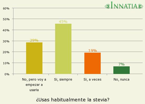Gráfico de la encuesta: ¿Usas habitualmente la stevia?