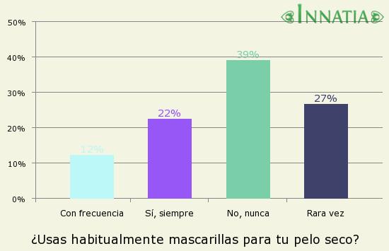 Gráfico de la encuesta: ¿Usas habitualmente mascarillas para tu pelo seco?
