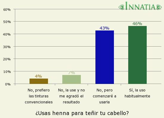 Gráfico de la encuesta: ¿Usas henna para teñir tu cabello?