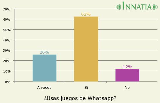 Juegos De Whatsapp Retos Preguntas Emojis Y Mucho Mas Innatia Com
