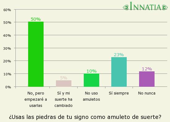Gráfico de la encuesta: ¿Usas las piedras de tu signo como amuleto de suerte?