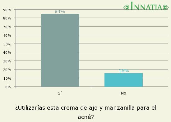 Gráfico de la encuesta: ¿Utilizarías esta crema de ajo y manzanilla para el acné?