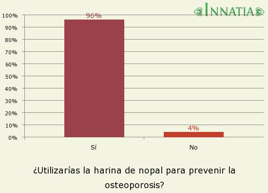 Gráfico de la encuesta: ¿Utilizarías la harina de nopal para prevenir la osteoporosis?