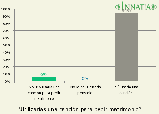 f652a8101 Gráfico de la encuesta  ¿Utilizarías una canción para pedir matrimonio