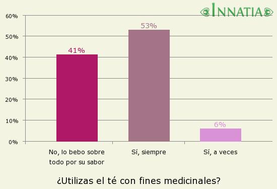 Gráfico de la encuesta: ¿Utilizas el té con fines medicinales?