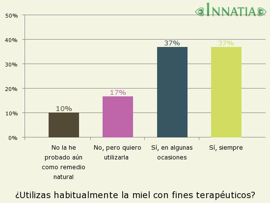Gráfico de la encuesta: ¿Utilizas habitualmente la miel con fines terapéuticos?