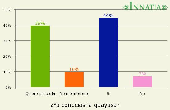 Gráfico de la encuesta: ¿Ya conocías la guayusa?
