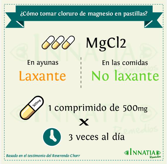 Consumir cloruro de magnesio en pastillas o cápsulas