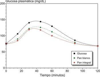 Qué es la glucemia promedio estimada y cómo calcularla