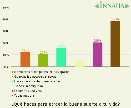 Gráfico de la encuesta: ¿Qué haces para atraer la buena suerte a tu vida?